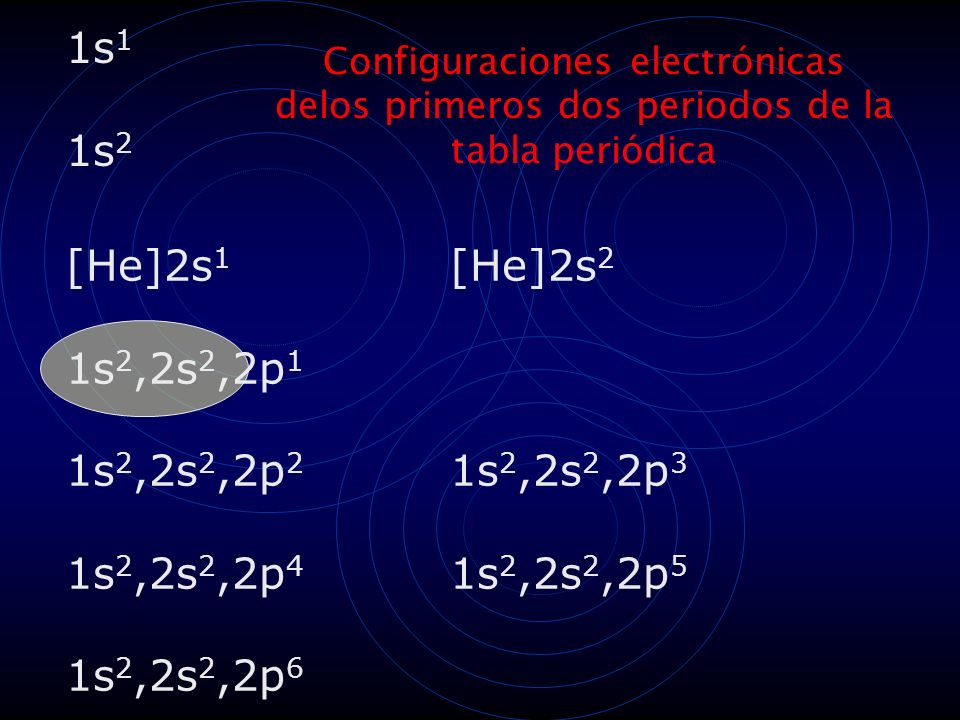 1s1 1s2 [He]2s1 [He]2s2 1s2,2s2,2p1 1s2,2s2,2p2 1s2,2s2,2p3